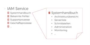 Knowledge Base Struktur Beispiel